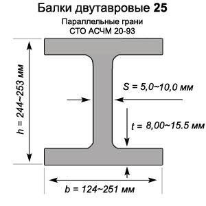 Двутавры 25