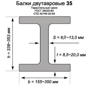 Двутавровая балка 35