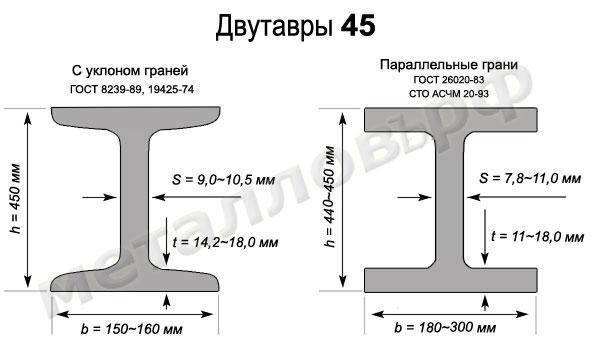 Двутавровая балка 45