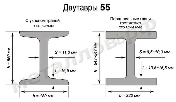 Двутавровая балка 55