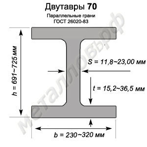 Двутавры 70