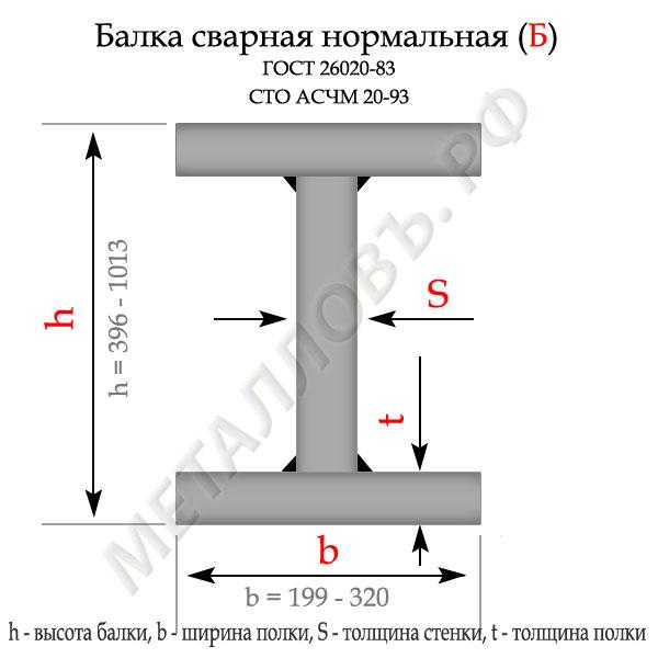 """Сварные балки нормальные """"Б"""""""