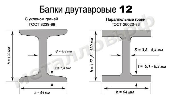 Двутавр 12