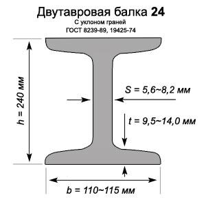 Двутавровая балка 24