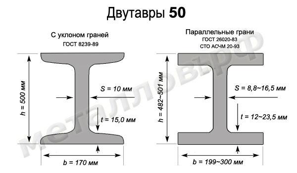 Двутавровая балка 50