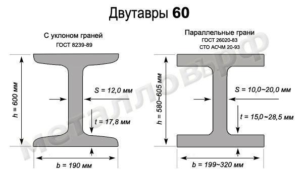 Двутавры 60