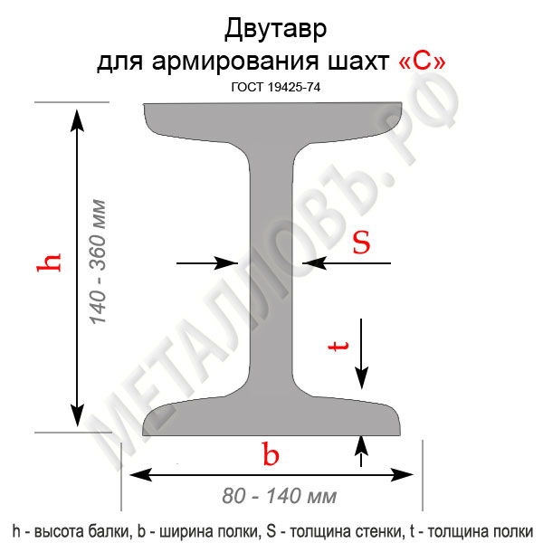 """Двутавр усиленный для армирования шахт """"С"""""""