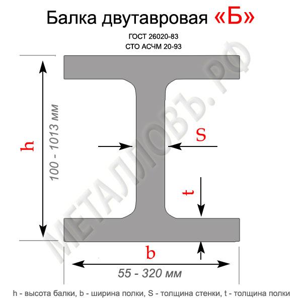 "Двутавр нормальный ""Б"""